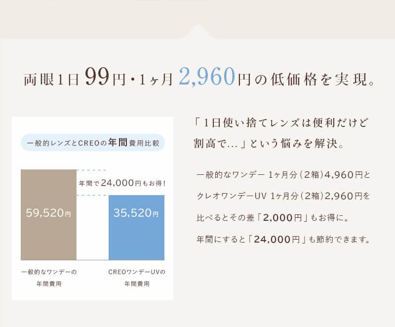 両眼1日99円・1ヶ月2,960円の低価格を実現。